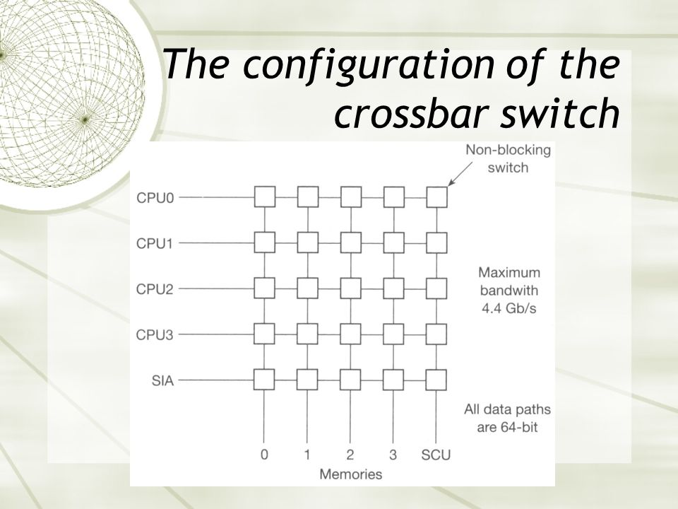 The configuration of the crossbar switch