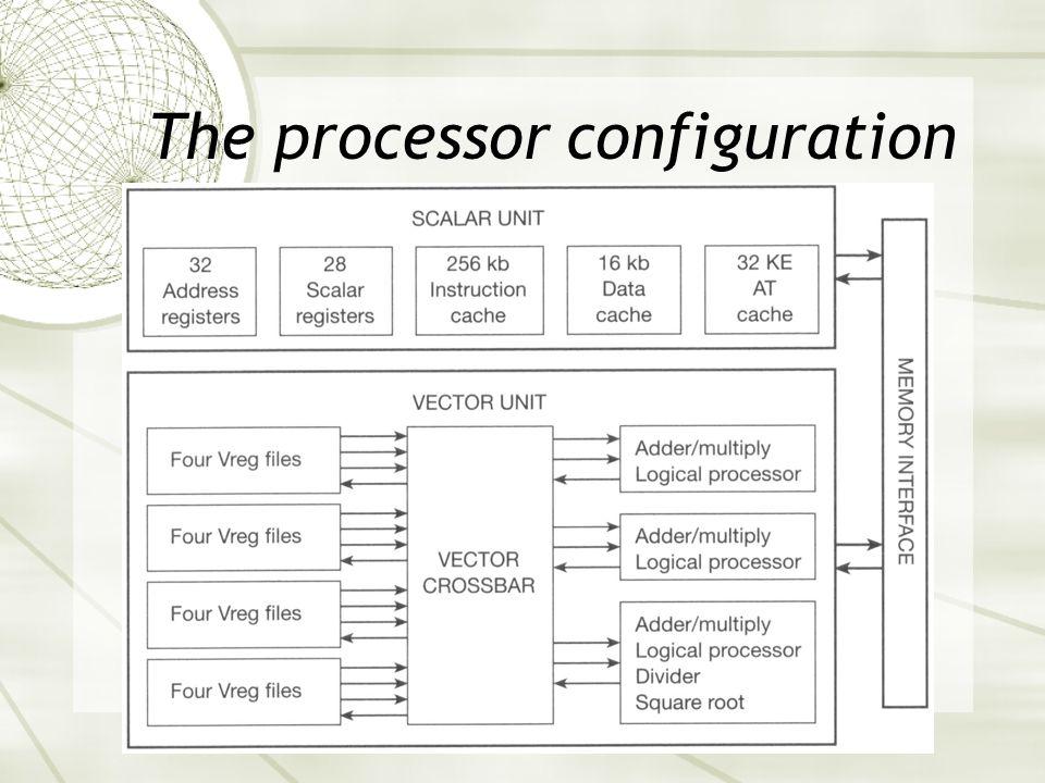 The processor configuration