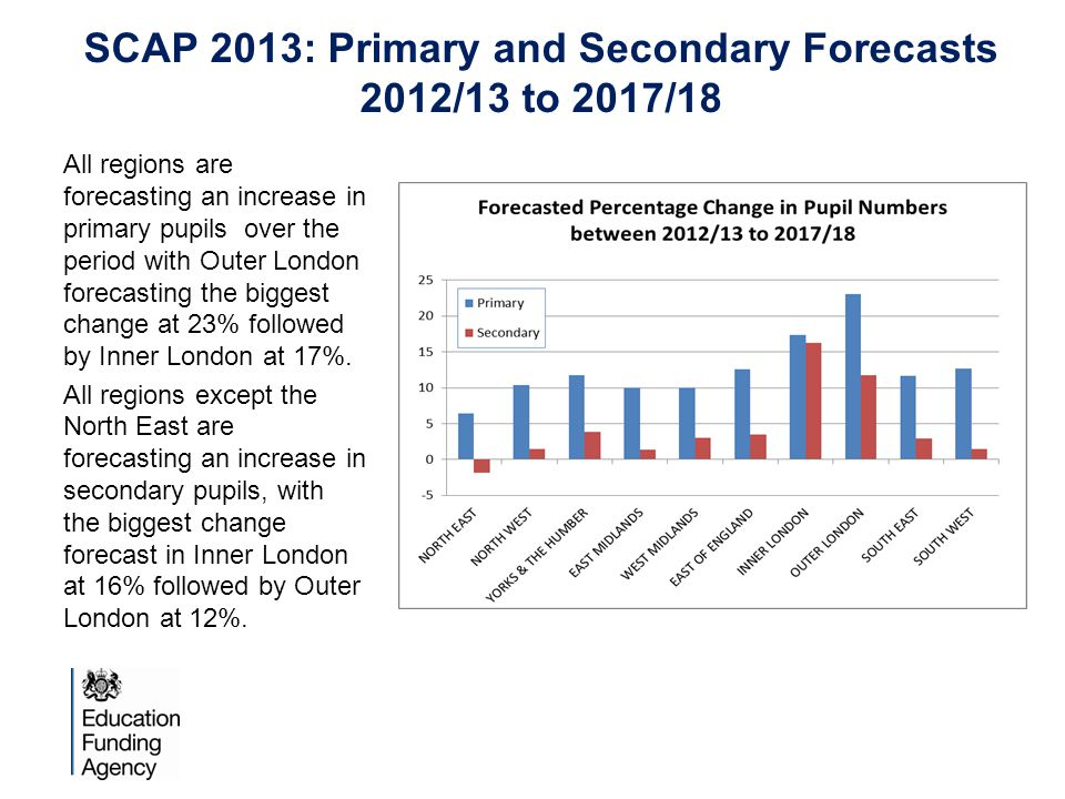 SCAP 2013: Primary and Secondary Forecasts 2012/13 to 2017/18 All regions are forecasting an increase in primary pupils over the period with Outer London forecasting the biggest change at 23% followed by Inner London at 17%.