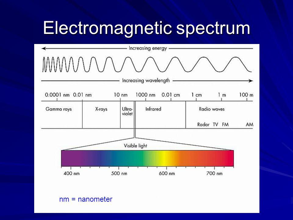 Electromagnetic spectrum nm = nanometer