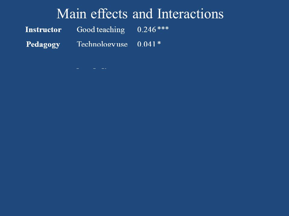 Main effects and Interactions InstructorGood teaching0.246*** Pedagogy Technology use0.041* Ambitious pedagogy -0.147*** InteractionsClass size × ambitious pedagogy 0.002***larger classes benefit from ambitious pedagogy Initial state × good teaching -0.047**students with poorer initial attitudes benefit more from good teaching Initial state × ambitious pedagogy 0.037**students with higher initial attitudes benefit more from ambitious pedagogy Graduate instructor × technology use -0.206**Graduate student instructors who use technology impact attitude negatively
