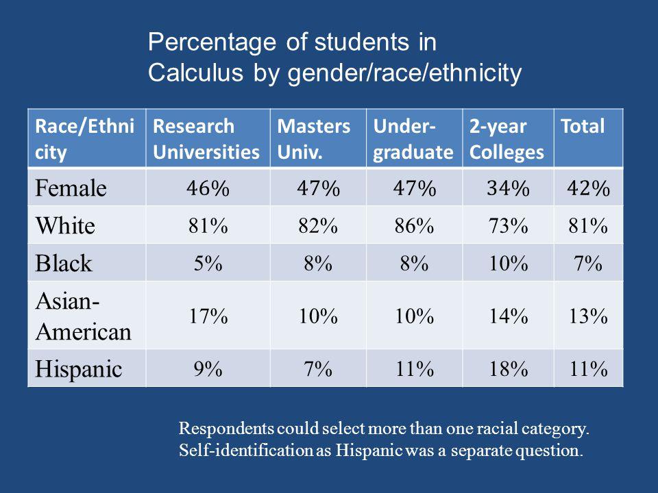 Race/Ethni city Research Universities Masters Univ.