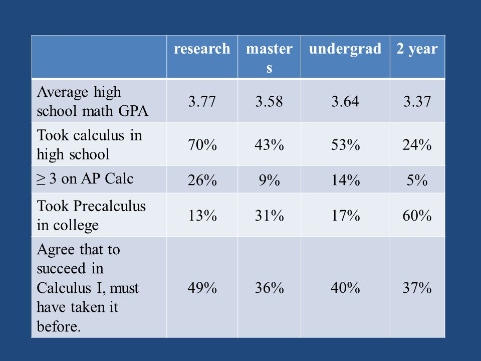 researchmaster s undergrad2 year Average high school math GPA 3.773.583.643.37 Took calculus in high school 70%43%53%24% ≥ 3 on AP Calc 26%9%14%5% Too