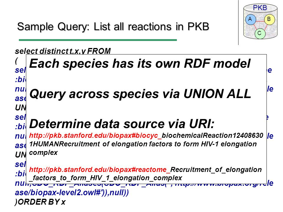 PKB C BA Sample Query: List all reactions in PKB select distinct t,x,y FROM ( select HUMAN as t,x,y from TABLE(SDO_RDF_MATCH( ( y rdf:type :biochemicalReaction) ( y :NAME x) , SDO_RDF_Models( human ), null,SDO_RDF_Aliases(SDO_RDF_Alias( ,   ase/biopax-level2.owl# )),null)) UNION ALL select YEAST as t,x,y from TABLE(SDO_RDF_MATCH( ( y rdf:type :biochemicalReaction) ( y :NAME x) , SDO_RDF_Models( yeast ), null,SDO_RDF_Aliases(SDO_RDF_Alias( ,   ase/biopax-level2.owl# )),null)) UNION ALL select ECOLI as t,x,y from TABLE(SDO_RDF_MATCH( ( y rdf:type :biochemicalReaction) ( y :NAME x) , SDO_RDF_Models( ecoli ), null,SDO_RDF_Aliases(SDO_RDF_Alias( ,   ase/biopax-level2.owl# )),null)) )ORDER BY x Each species has its own RDF model Query across species via UNION ALL Determine data source via URI:   1HUMANRecruitment of elongation factors to form HIV-1 elongation complex   _factors_to_form_HIV_1_elongation_complex
