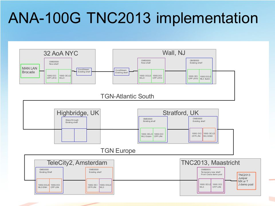 ANA-100G TNC2013 implementation
