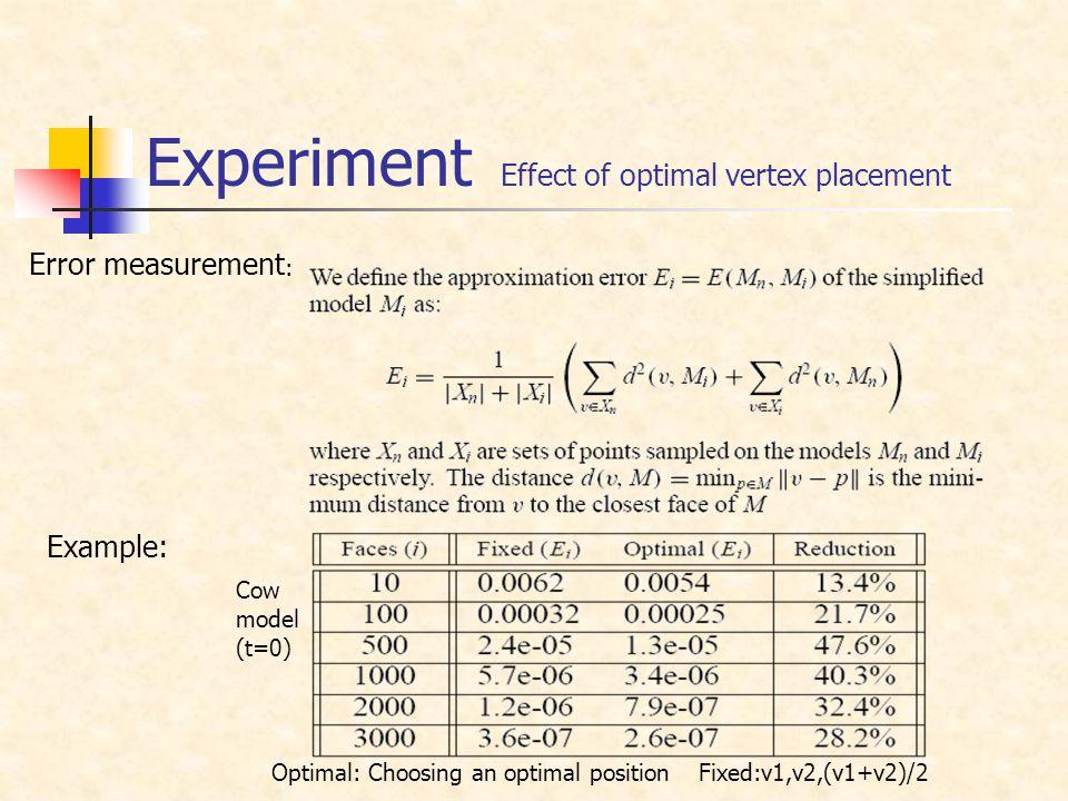 Experiment Fixed:v1,v2,(v1+v2)/2 Effect of optimal vertex placement Optimal: Choosing an optimal position Cow model (t=0) Error measurement : Example: