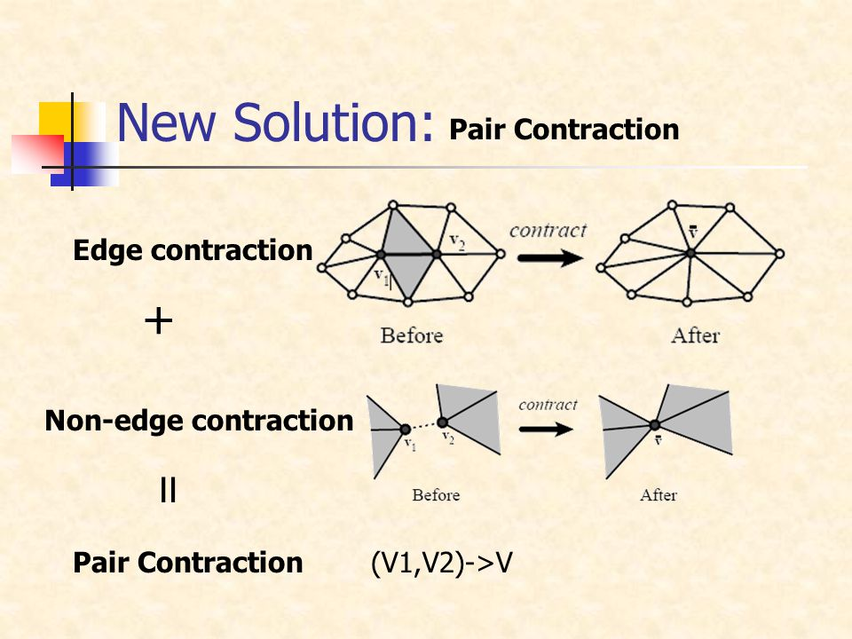 New Solution: Pair Contraction Edge contraction Non-edge contraction + = (V1,V2)->V Pair Contraction