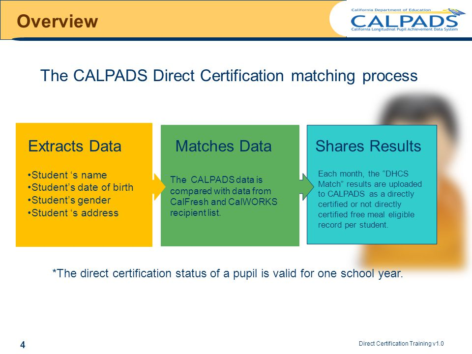 Direct Certification Training v1.0 4 Overview The CALPADS Direct Certification matching process *The direct certification status of a pupil is valid f
