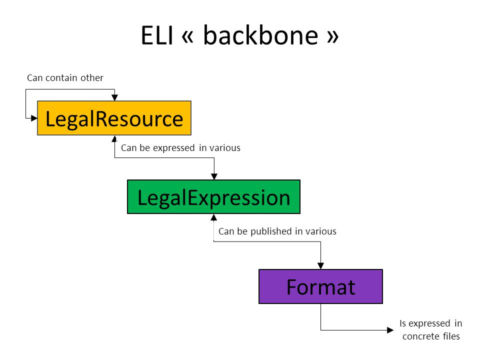 LegalResource LegalExpression Format Can be expressed in various Can be published in various Is expressed in concrete files Can contain other ELI « backbone »