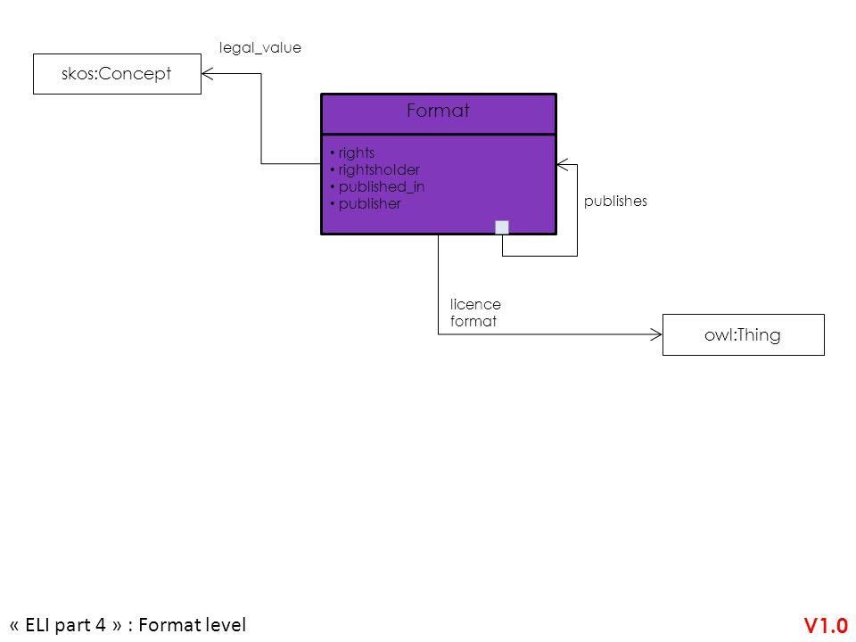 Format rights rightsholder published_in publisher V1.0 « ELI part 4 » : Format level licence format owl:Thing legal_value publishes skos:Concept