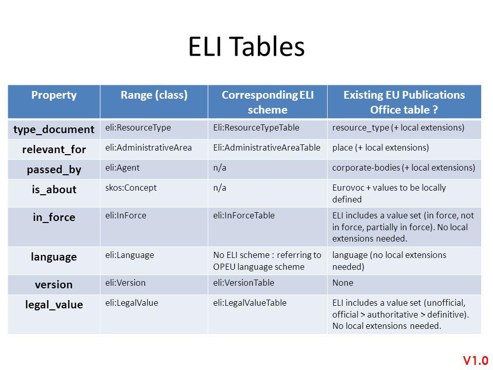 ELI Tables PropertyRange (class)Corresponding ELI scheme Existing EU Publications Office table ? type_document eli:ResourceTypeEli:ResourceTypeTablere