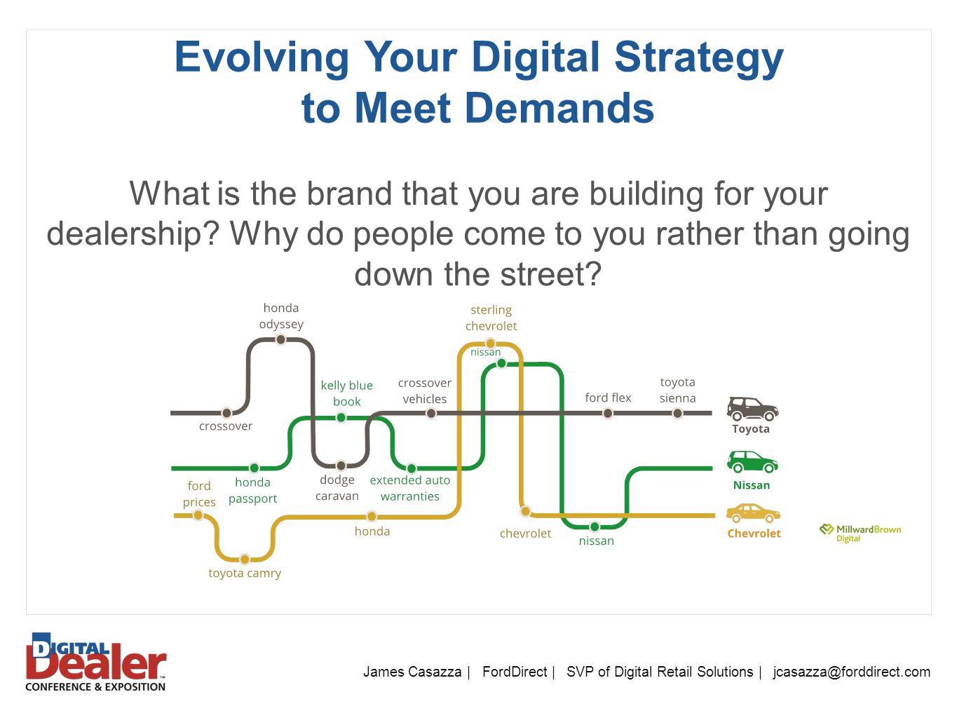 James Casazza | FordDirect | SVP of Digital Retail Solutions | jcasazza@forddirect.com Evolving Your Digital Strategy to Meet Demands What is the brand that you are building for your dealership.
