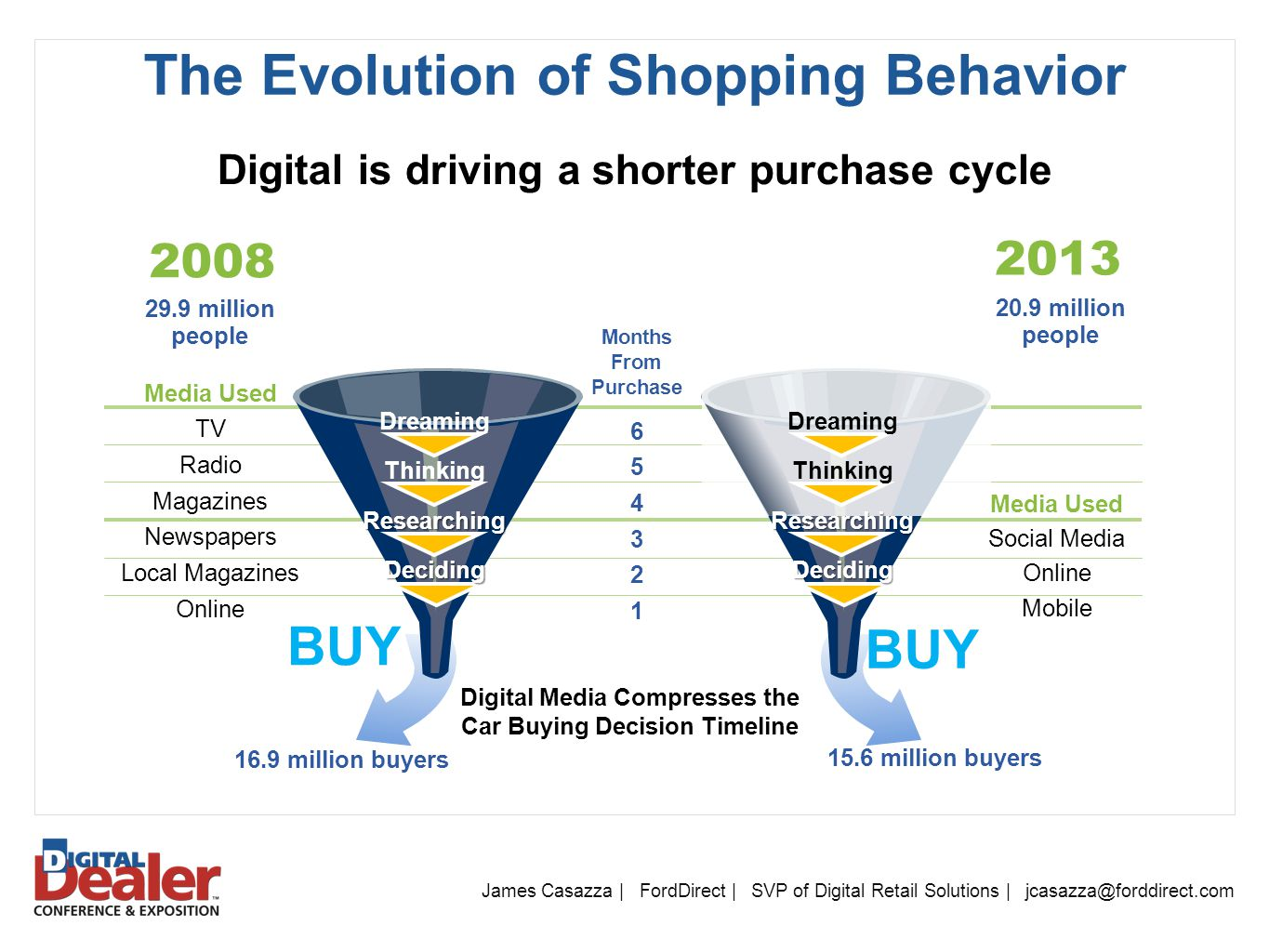 The Evolution of Shopping Behavior James Casazza | FordDirect | SVP of Digital Retail Solutions | jcasazza@forddirect.com Digital is driving a shorter purchase cycle Digital Media Compresses the Car Buying Decision Timeline Media Used TV Radio Magazines Newspapers Local Magazines Online 29.9 million people 20.9 million people 2008 2013 Months From Purchase 654321654321 BUY Dreaming ThinkingResearchingDeciding 15.6 million buyers 16.9 million buyers Media Used Social Media Online Mobile Dreaming ThinkingResearchingDeciding
