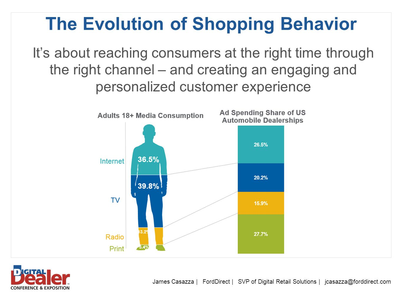 The Evolution of Shopping Behavior James Casazza | FordDirect | SVP of Digital Retail Solutions | jcasazza@forddirect.com It's about reaching consumers at the right time through the right channel – and creating an engaging and personalized customer experience