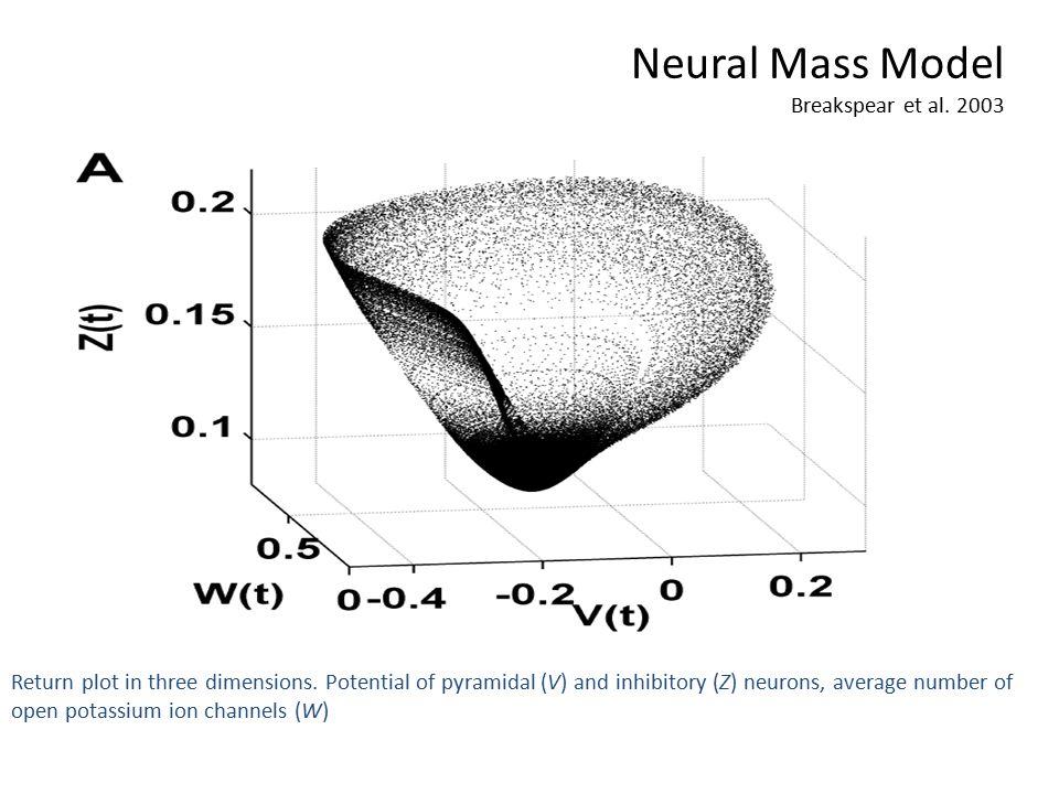 Neural Mass Model Breakspear et al. 2003 Return plot in three dimensions.