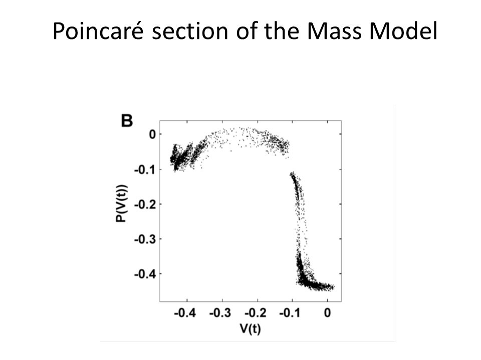 Poincaré section of the Mass Model