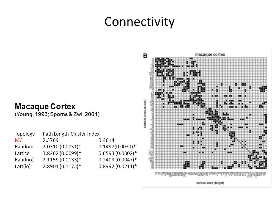 Connectivity Macaque Cortex (Young, 1993; Sporns & Zwi, 2004) TopologyPath LengthCluster Index MC2.37690.4614 Random2.0310 (0.0051)*0.1497(0.0030)* Lattice3.8262 (0.0099)*0.6593 (0.0002)* Rand(io)2.1159 (0.0133)*0.2409 (0.0047)* Latt(io)2.8901 (0.1173)*0.8992 (0.0211)*