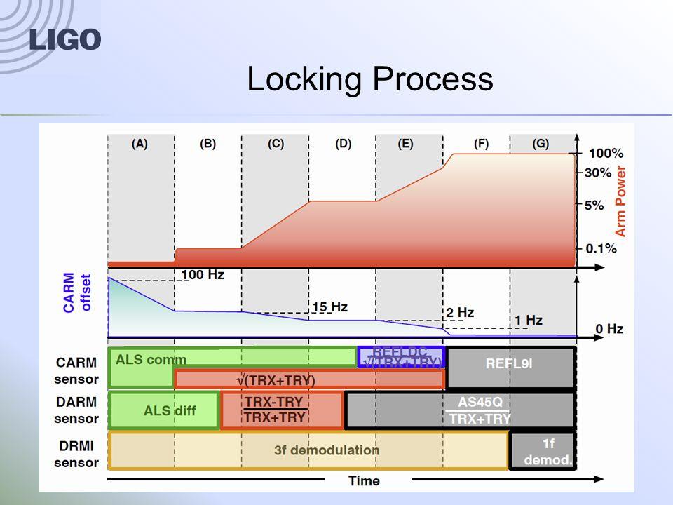 G1400551-v1System Integration Status and Challenges11 Locking Process