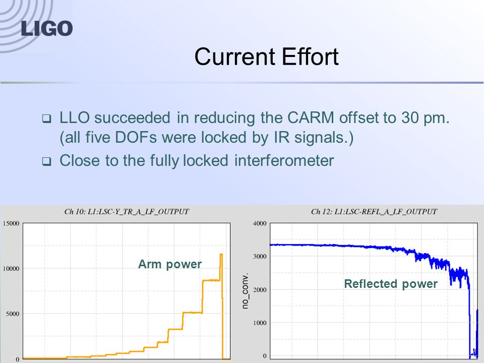 G1400551-v1System Integration Status and Challenges14 Current Effort Arm power Reflected power  LLO succeeded in reducing the CARM offset to 30 pm.