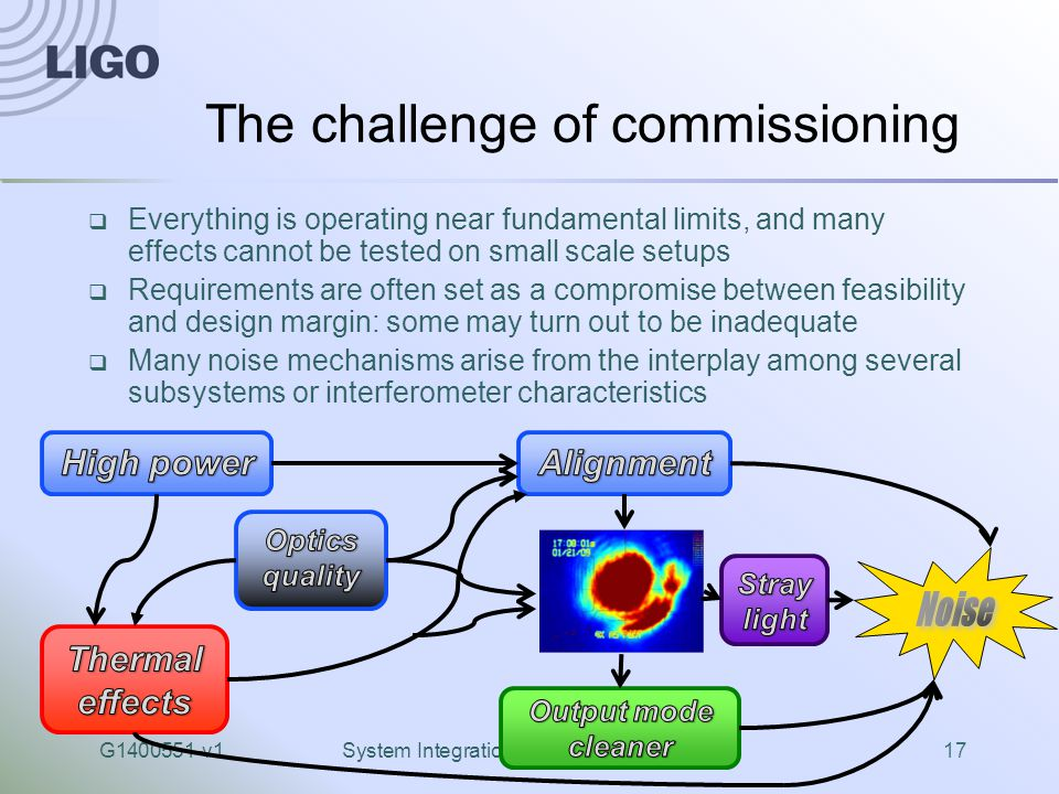 G1400551-v1System Integration Status and Challenges17 The challenge of commissioning  Everything is operating near fundamental limits, and many effects cannot be tested on small scale setups  Requirements are often set as a compromise between feasibility and design margin: some may turn out to be inadequate  Many noise mechanisms arise from the interplay among several subsystems or interferometer characteristics