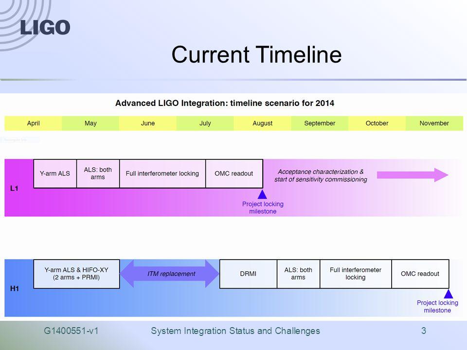 G1400551-v1System Integration Status and Challenges3 Current Timeline