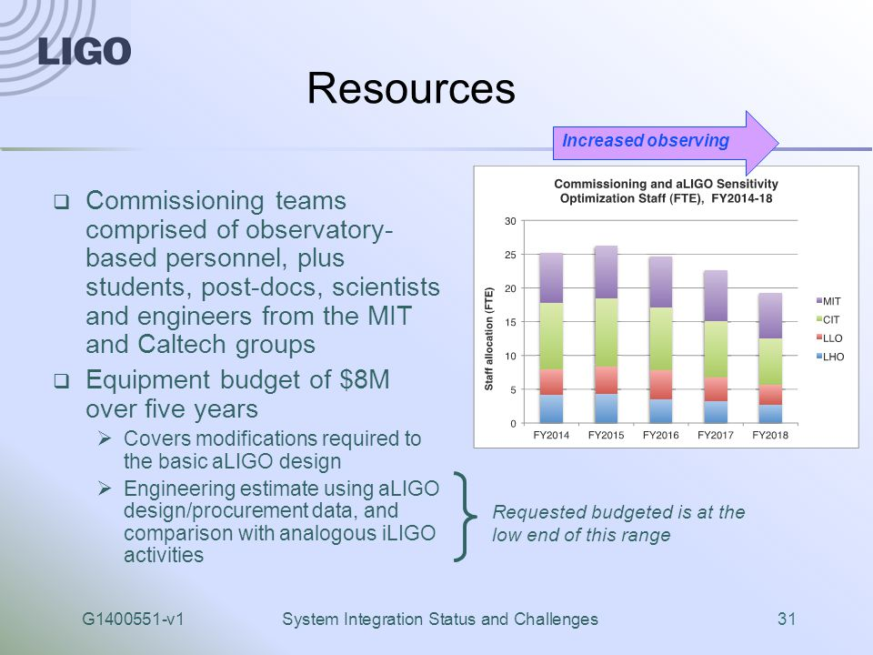 G1400551-v1System Integration Status and Challenges31 Resources  Commissioning teams comprised of observatory- based personnel, plus students, post-docs, scientists and engineers from the MIT and Caltech groups  Equipment budget of $8M over five years  Covers modifications required to the basic aLIGO design  Engineering estimate using aLIGO design/procurement data, and comparison with analogous iLIGO activities Increased observing Requested budgeted is at the low end of this range