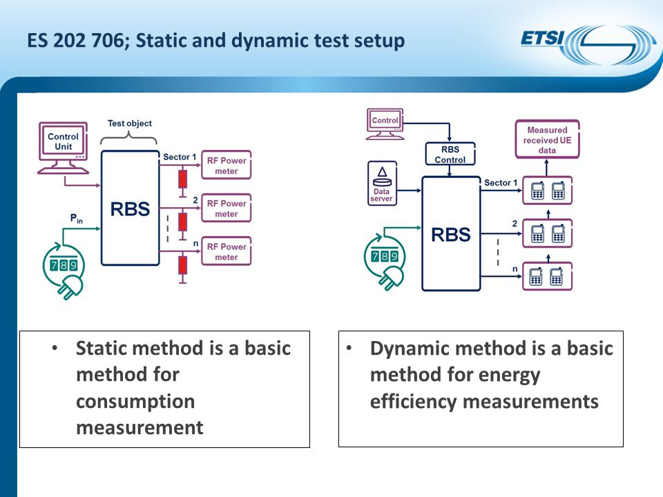 ES 202 706; Static and dynamic test setup Static method is a basic method for consumption measurement Dynamic method is a basic method for energy effi