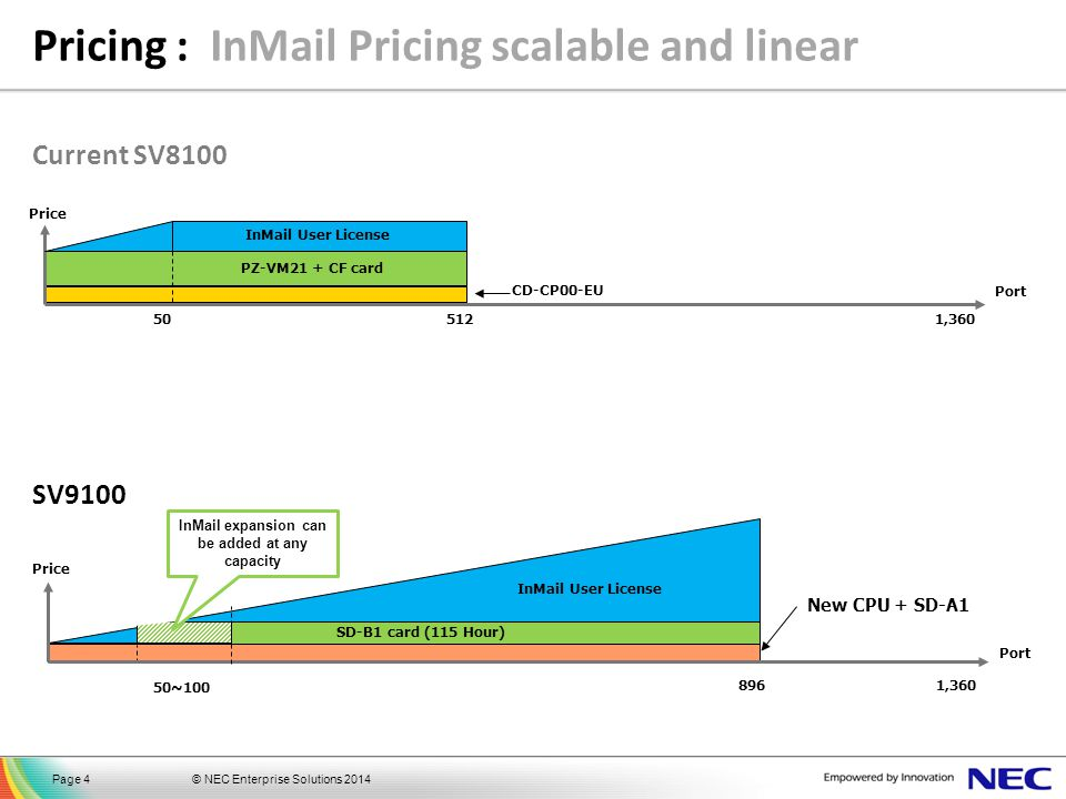 © NEC Enterprise Solutions 2014Page 4 Pricing : InMail Pricing scalable and linear 505121,360 CD-CP00-EU PZ-VM21 + CF card Port Price SV9100 InMail Us