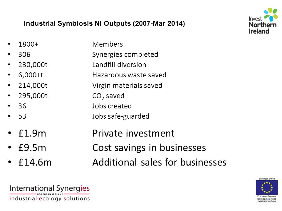 Industrial Symbiosis NI Outputs (2007-Mar 2014) 1800+Members 306Synergies completed 230,000t Landfill diversion 6,000+tHazardous waste saved 214,000tVirgin materials saved 295,000t CO 2 saved 36Jobs created 53Jobs safe-guarded £1.9m Private investment £9.5m Cost savings in businesses £14.6m Additional sales for businesses