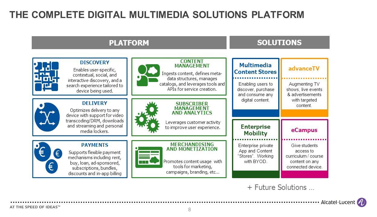 8 THE COMPLETE DIGITAL MULTIMEDIA SOLUTIONS PLATFORM Enables user-specific, contextual, social, and interactive discovery, and a search experience tailored to device being used.