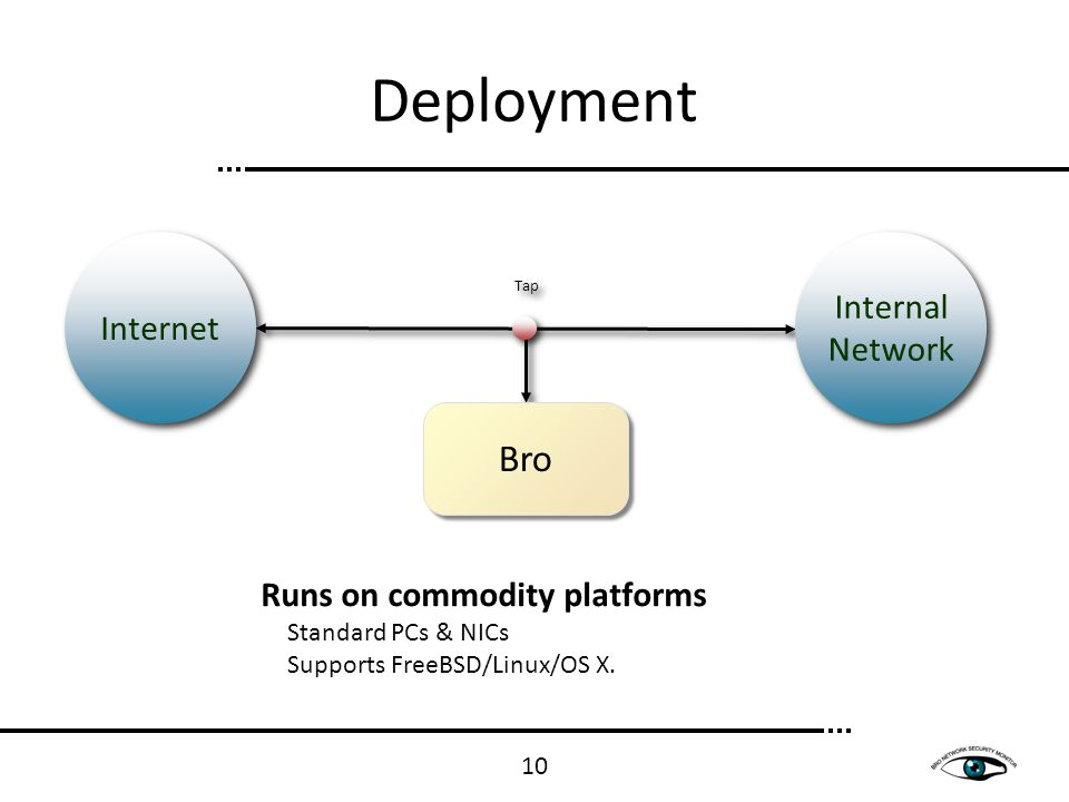 Runs on commodity platforms Standard PCs & NICs Supports FreeBSD/Linux/OS X. Tap Bro Internal Network Internet Deployment 10