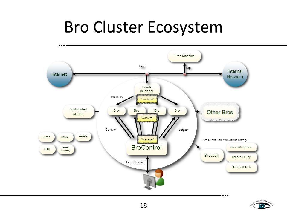 18 Bro Cluster Ecosystem Events State Functionality Tap Internal Network Internet Bro Client Communication Library Broccoli BTest BinPAC capstats trac