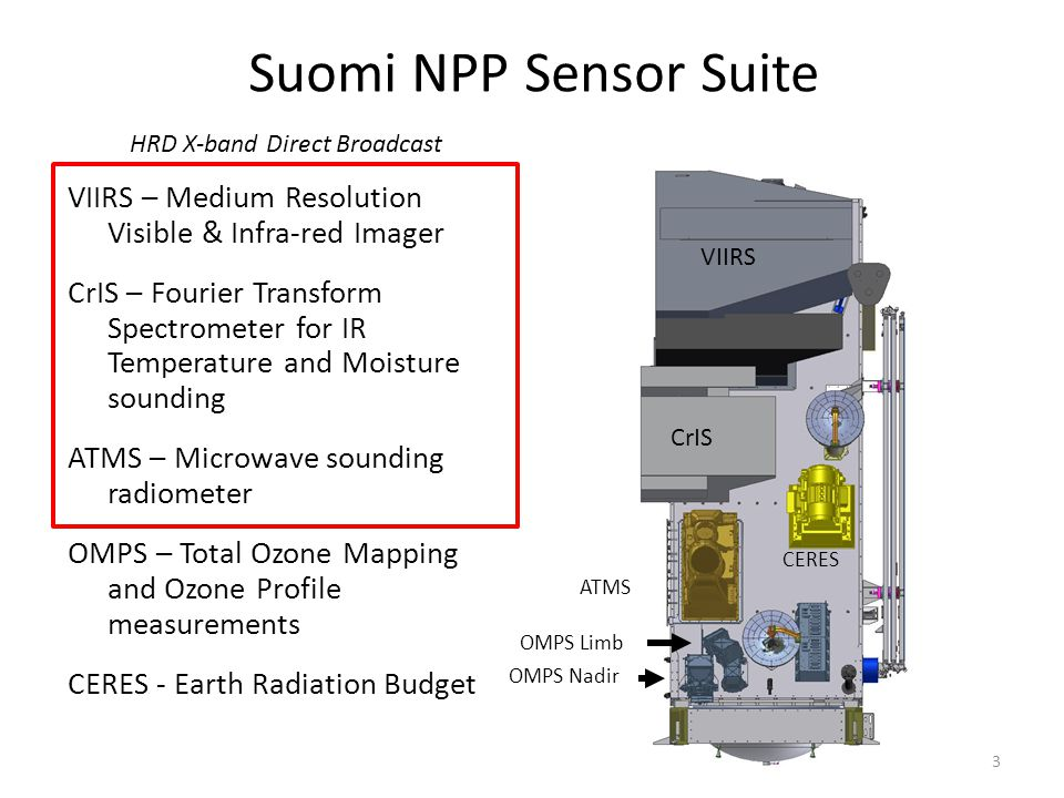 Suomi NPP Sensor Suite VIIRS – Medium Resolution Visible & Infra-red Imager CrIS – Fourier Transform Spectrometer for IR Temperature and Moisture sounding ATMS – Microwave sounding radiometer OMPS – Total Ozone Mapping and Ozone Profile measurements CERES - Earth Radiation Budget CERES VIIRS CrIS ATMS OMPS Limb OMPS Nadir HRD X-band Direct Broadcast 3