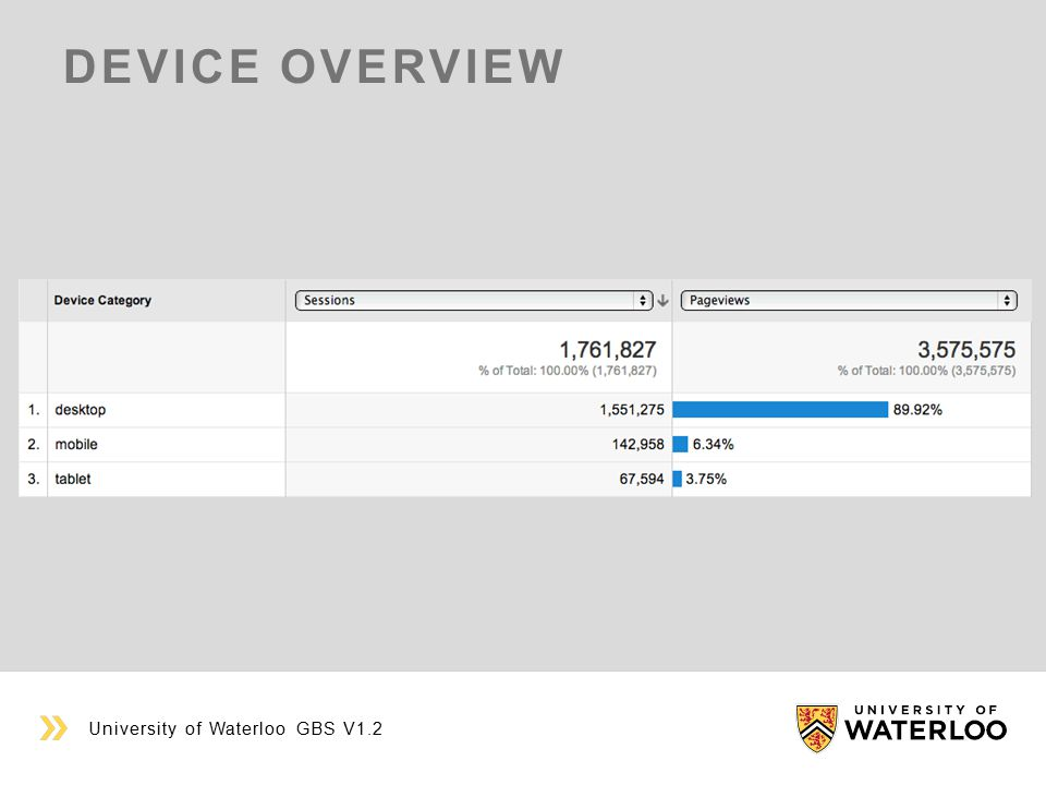 DEVICE OVERVIEW University of Waterloo GBS V1.2