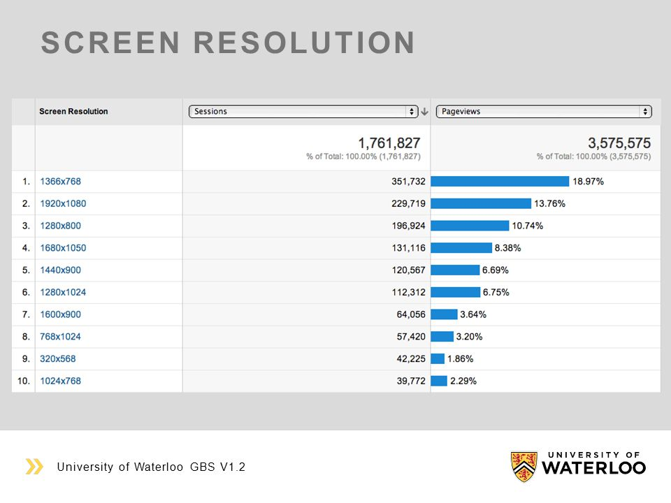 SCREEN RESOLUTION University of Waterloo GBS V1.2