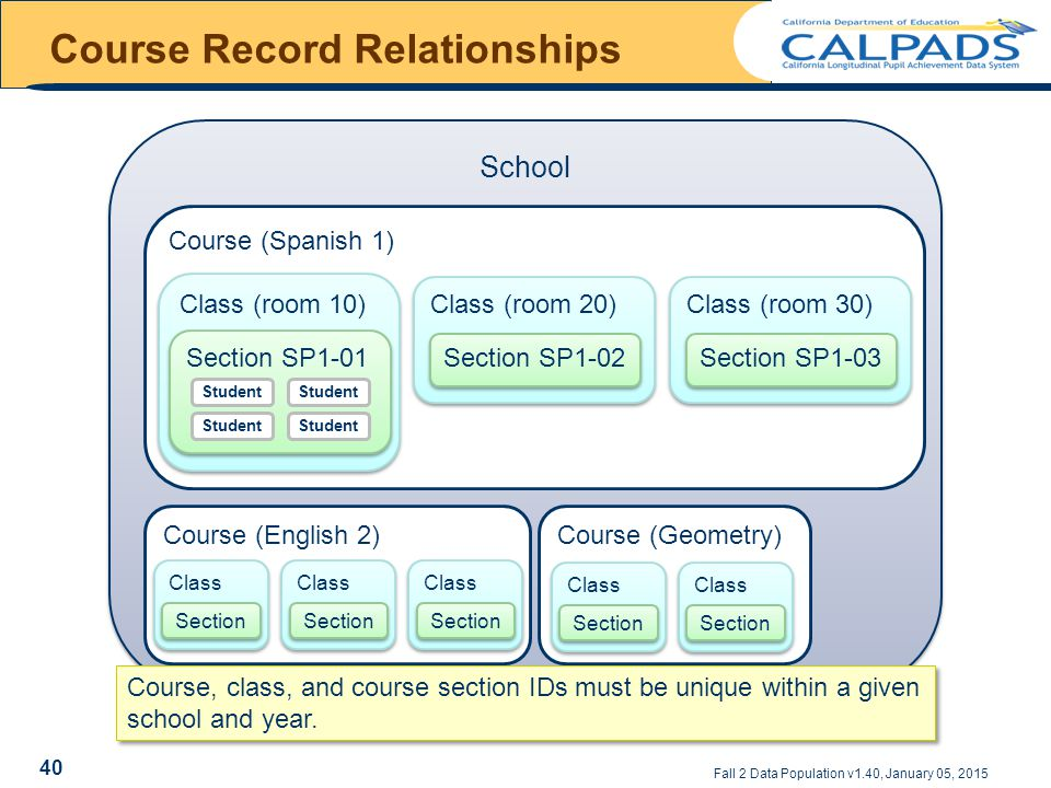 Course Record Relationships Fall 2 Data Population v1.40, January 05, 2015 School Course (Spanish 1) Class (room 10) Section SP1-01 Class (room 20) Section SP1-02 Class (room 30) Section SP1-03 Course (English 2)Course (Geometry) Class Section Class Section Class Section Class Section Class Section Student Course, class, and course section IDs must be unique within a given school and year.