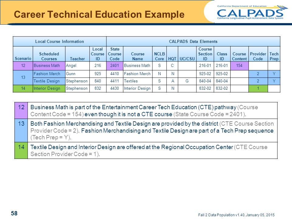 Fall 2 Data Population v1.40, January 05, 2015 Career Technical Education Example Local Course InformationCALPADS Data Elements Scenario Scheduled CoursesTeacher Local Course ID State Course Code Course Name NCLB CoreHQTUC/CSU Course Section ID Class ID Course Content Provider Code Tech Prep 12Business MathAngel2162401Business MathSC 216-01 154 13 Fashion MerchGunn9254410Fashion MerchN N 925-02 2Y Textile DesignStephenson8404411TextilesS AG840-04 2Y 14Interior DesignStephenson8324430Interior DesignS N 832-02 1 58 12Business Math is part of the Entertainment Career Tech Education (CTE) pathway (Course Content Code = 154) even though it is not a CTE course (State Course Code = 2401).