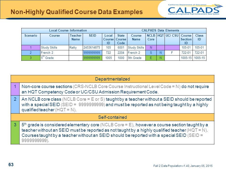 Fall 2 Data Population v1.40, January 05, 2015 Non-Highly Qualified Course Data Examples 63 Local Course InformationCALPADS Data Elements ScenarioCourseTeacher Name SEIDLocal Course ID State Course Code Course Name NCLB Core HQTUC/ CSUCourse Section ID Class ID 1Study SkillsRatty24536148751056001Study SkillsN105-01 2French 299999999997222204French 2SNF722-01 35 th Grade9999999999100510005th GradeEN1005-15 Departmentalized 1Non-core course sections (CRS-NCLB Core Course Instructional Level Code = N) do not require an HQT Competency Code or UC/CSU Admission Requirement Code.