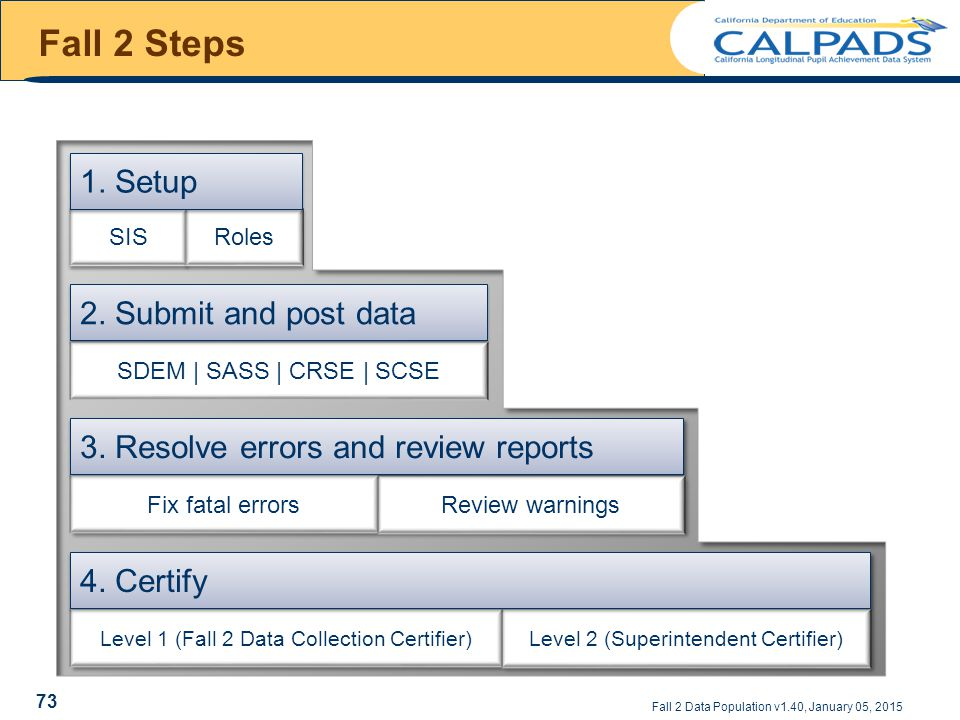 Fall 2 Steps SDEM | SASS | CRSE | SCSE 2. Submit and post data Fall 2 Data Population v1.40, January 05, 2015 SIS Roles 1. Setup 73