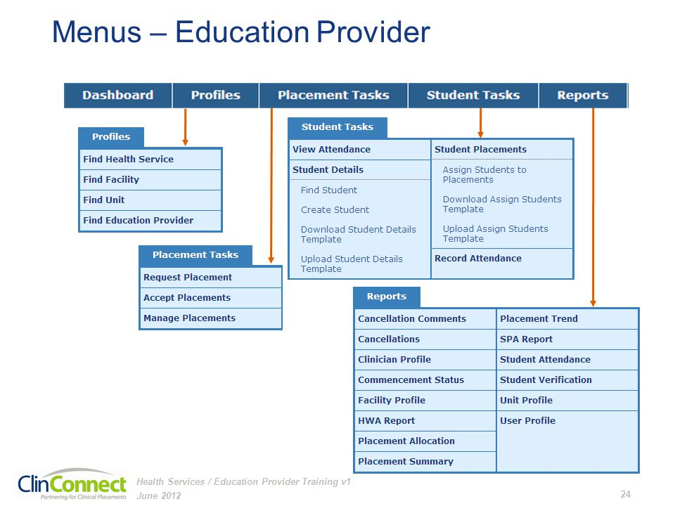 Menus – Education Provider June 2012 24 Health Services / Education Provider Training v1