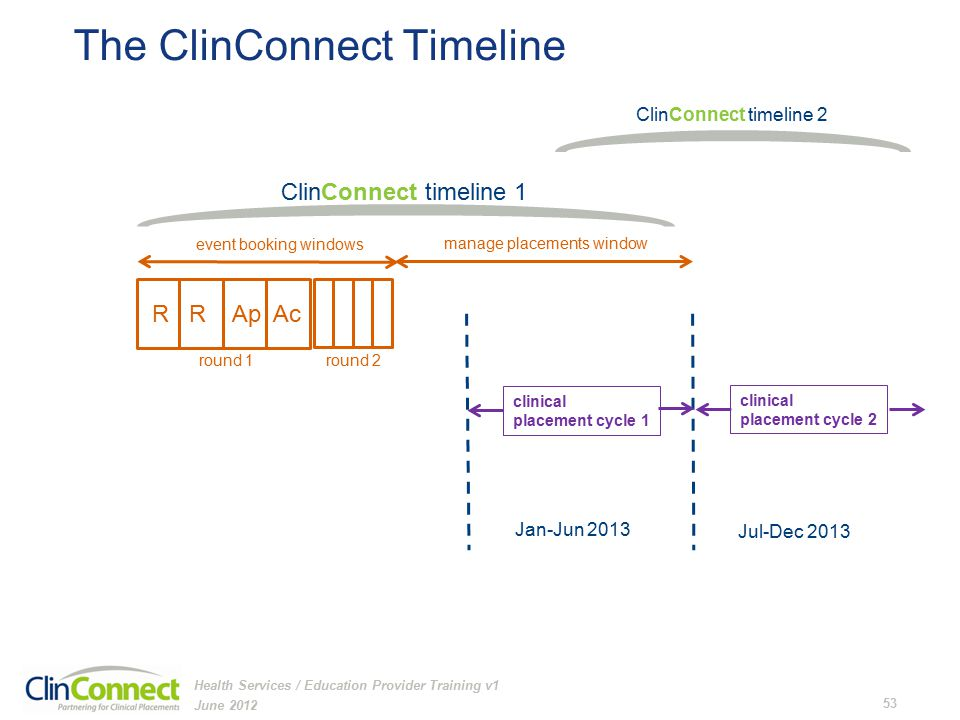 The ClinConnect Timeline June 2012 53 Health Services / Education Provider Training v1 Jan-Jun 2013 Jul-Dec 2013 clinical placement cycle 1 clinical placement cycle 2 manage placements window ClinConnect timeline 1 ClinConnect timeline 2 event booking windows R R Ap Ac round 1 round 2