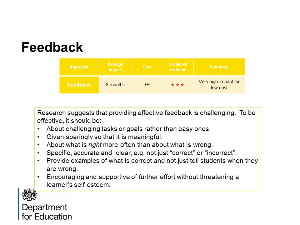 Feedback Approach Average impact Cost Evidence estimate Summary Feedback 8 months££ Very high impact for low cost Research suggests that providing effective feedback is challenging.