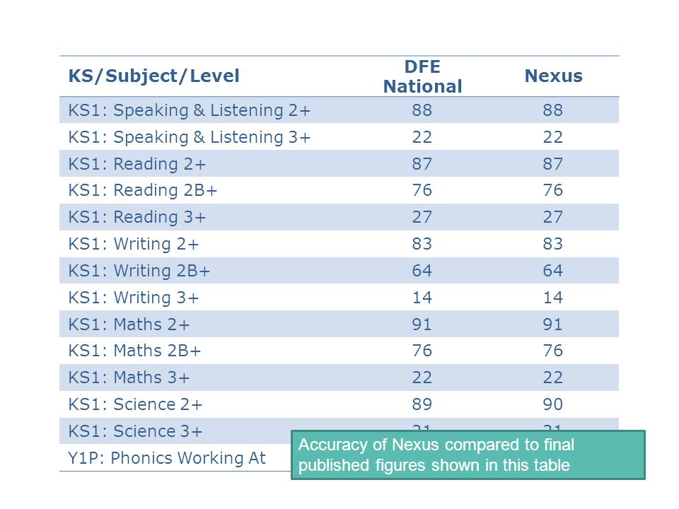 ​ KS/Subject/Level DFE National ​ Nexus ​ ​ KS1: Speaking & Listening 2+ 88 88 ​ ​ KS1: Speaking & Listening 3+22 ​ ​ KS1: Reading 2+87 ​ ​ KS1: Reading 2B+76 ​ ​ KS1: Reading 3+27 ​ ​ KS1: Writing 2+83 ​ ​ KS1: Writing 2B+64 ​ ​ KS1: Writing 3+14 ​ ​ KS1: Maths 2+91 ​​ 91 ​ KS1: Maths 2B+ ​ 76 ​ KS1: Maths 3+ ​ 22 ​ KS1: Science 2+ ​ 89 ​ 90 ​ KS1: Science 3+ ​ 21 ​ Y1P: Phonics Working At ​ 58 Accuracy of Nexus compared to final published figures shown in this table