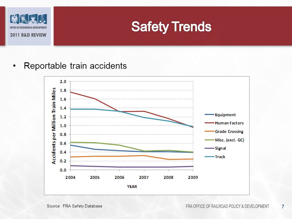 Safety Risk Model –Indicates priorities for R&D –Separated into hazards and accident types –Separated into groups (passengers, workforce, public) –Allows calculation of safety metrics Passenger – equivalent fatalities per billion passenger train kilometers Workforce – equivalent fatalities per million worker hours Risk exposure for a typical traveler or worker –Allows tracking of safety risk over time 8