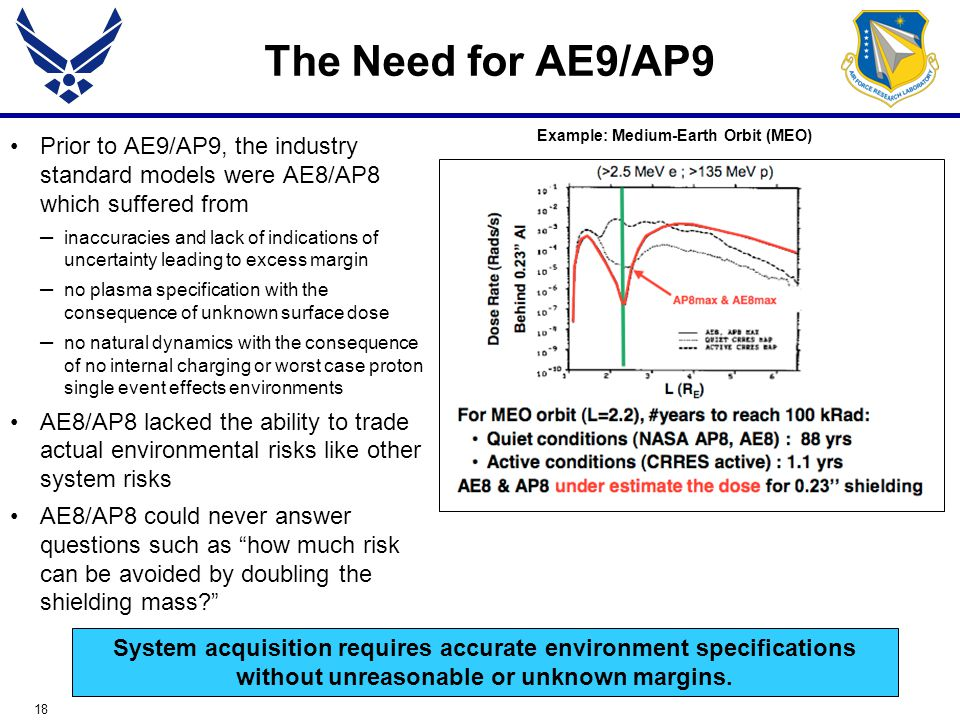 18 The Need for AE9/AP9 Prior to AE9/AP9, the industry standard models were AE8/AP8 which suffered from – inaccuracies and lack of indications of uncertainty leading to excess margin – no plasma specification with the consequence of unknown surface dose – no natural dynamics with the consequence of no internal charging or worst case proton single event effects environments AE8/AP8 lacked the ability to trade actual environmental risks like other system risks AE8/AP8 could never answer questions such as how much risk can be avoided by doubling the shielding mass Example: Medium-Earth Orbit (MEO) System acquisition requires accurate environment specifications without unreasonable or unknown margins.