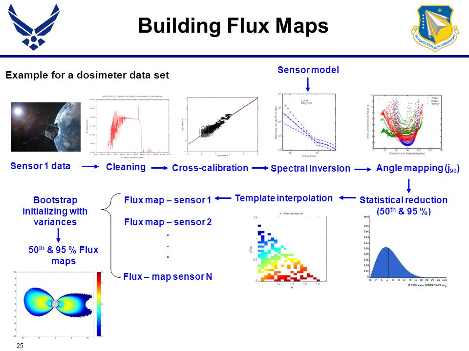 25 Building Flux Maps Example for a dosimeter data set Statistical reduction (50 th & 95 %) Spectral inversion Sensor 1 data Cleaning Cross-calibration Template interpolation Flux map – sensor 1 Flux map – sensor 2.