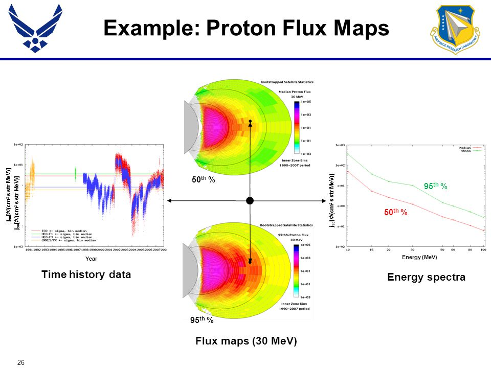 26 Example: Proton Flux Maps Time history data Flux maps (30 MeV) F j 90 [#/(cm 2 s str MeV)] Energy spectra 95 th % 50 th % Year j 90 [#/(cm 2 s str