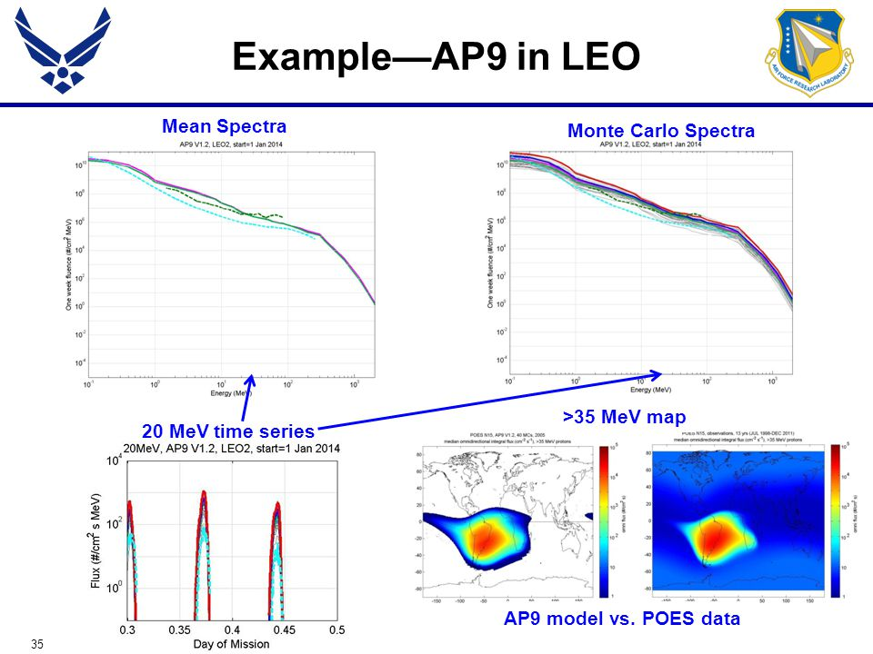 35 Example—AP9 in LEO Mean Spectra Monte Carlo Spectra 20 MeV time series >35 MeV map AP9 model vs.