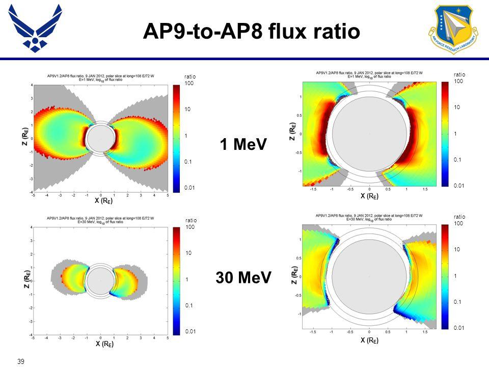 39 AP9-to-AP8 flux ratio 1 MeV 30 MeV X (R E ) ratio 100 10 1 0.1 0.01 X (R E ) ratio 100 10 1 0.1 0.01 ratio 100 10 1 0.1 0.01 X (R E ) ratio 100 10 1 0.1 0.01 X (R E )