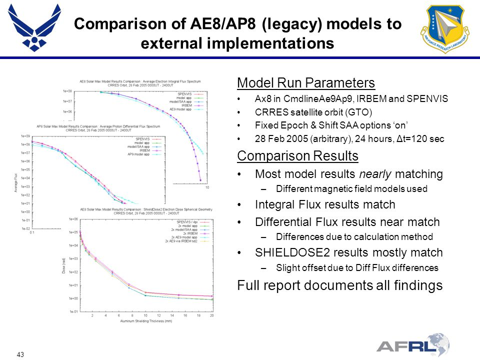 43 Comparison of AE8/AP8 (legacy) models to external implementations Model Run Parameters Ax8 in CmdlineAe9Ap9, IRBEM and SPENVIS CRRES satellite orbit (GTO) Fixed Epoch & Shift SAA options 'on' 28 Feb 2005 (arbitrary), 24 hours, Δt=120 sec Comparison Results Most model results nearly matching –Different magnetic field models used Integral Flux results match Differential Flux results near match –Differences due to calculation method SHIELDOSE2 results mostly match –Slight offset due to Diff Flux differences Full report documents all findings
